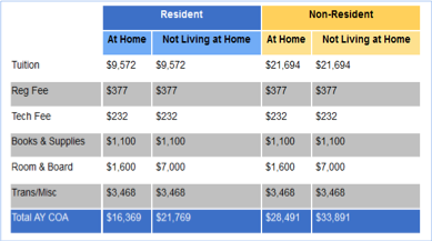 The Union at Dearborn, tuition costs, resident costs, non-resident costs