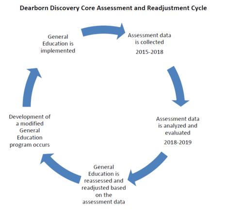 Dearborn Discover Core Assessment and Readjustment Cycle