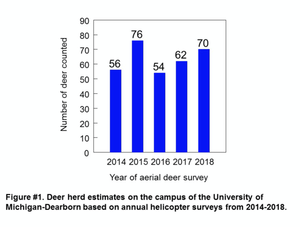 Deer herd aerial survey estimates graph 2014-2018