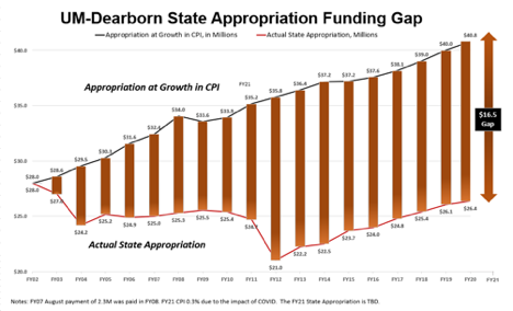 Appropriation funding gap