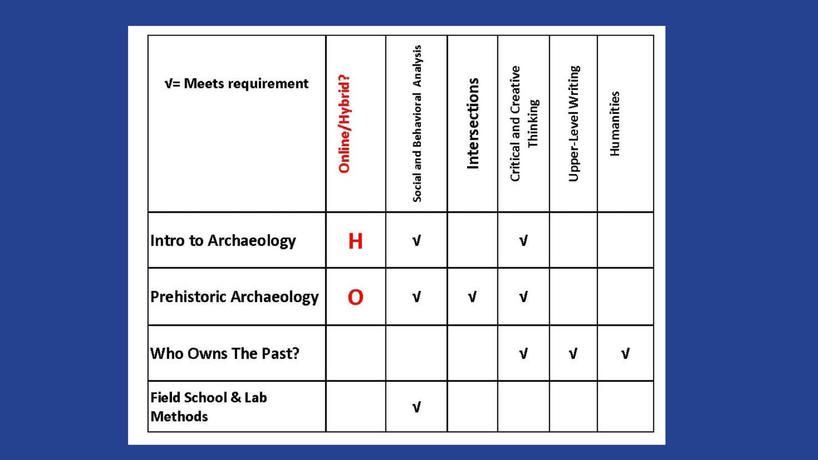 DDC chart for archaeology classes