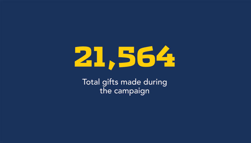 21,564 total gifts made during the campaign