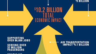 Chart diagramming the economic impact of Detroit Metropolitan Airport on the state of Michigan