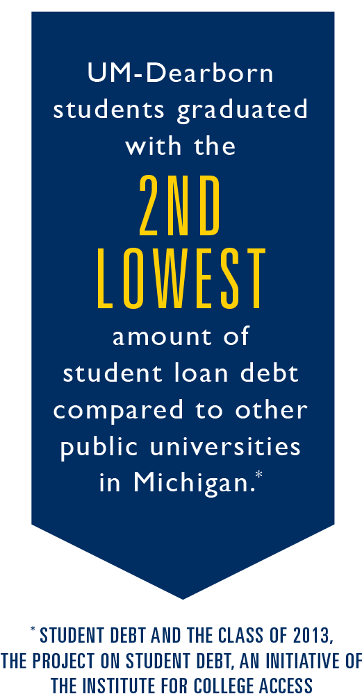 UM-Dearborn students graduate with the 2nd lowest amount of student loan debt compared to other public universities in Michigan--from Student Debt and the Class of 2012, The Project on Student Debt, an initiative of the Institute for College Access.