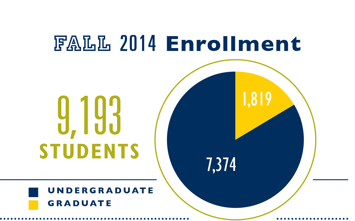 Fall 2013 Enrollment: 9003 students (7334 undergraduate, 1669 graduate)