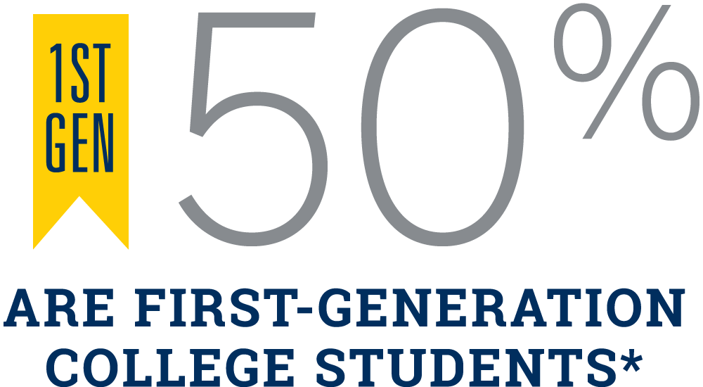 50% of our students are first-generation college students.