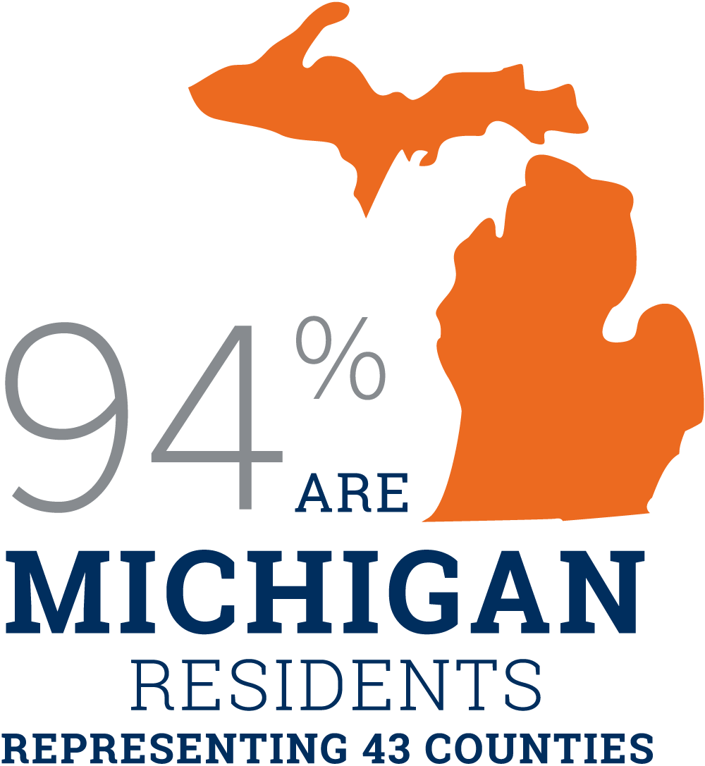 94% are Michigan residents.