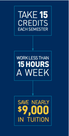 If you take 15 credits each semester and work less than 15 hours a week, you can save nearly $9,000 in tuition.