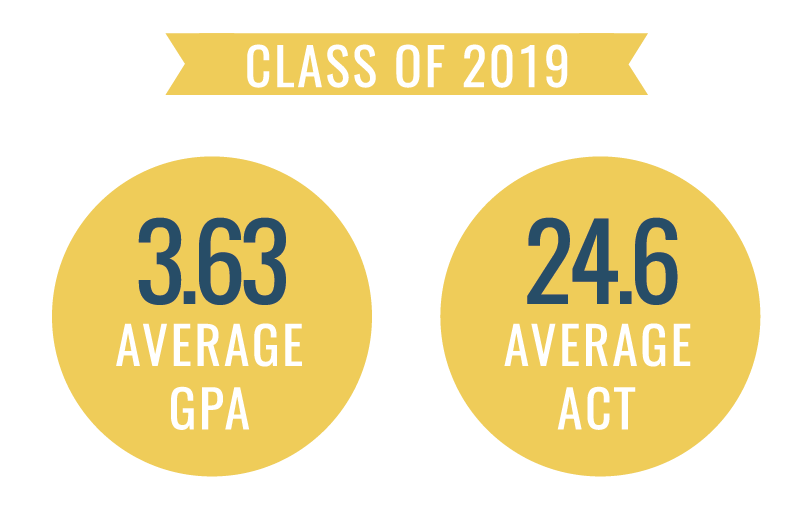 Graph depicting average ACT score and GPA of the class of 2019.